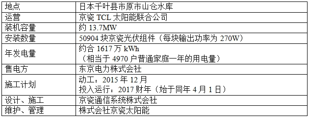 近年来,由于日本光伏电站的用地日益减少,在水上建设光伏电站的方式备受瞩目。京瓷TCL太阳能于2015年3月在日本兵库县加东市安装了1.7MW光伏系统,同一年6月在兵库县加西市安装约2.3MW光伏系统,均已投入运行。