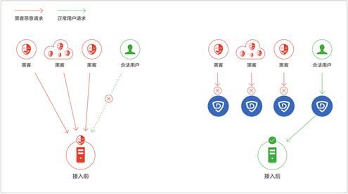 从单一到混合 DDoS攻击方式全面剖析-VR资源你懂的