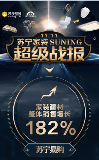 苏宁双十一战报: 家装betway必威登录同比增长182%