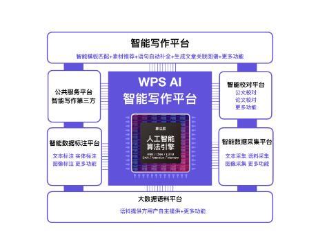 金山WPS亮相世界智能大会