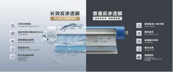"""《【奇亿登陆】净水界""""中国芯""""―― 安吉尔长效反渗透膜打破国外技术垄断》"""