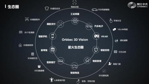 3D扫描或引深刻变革,国产厂商掌握核心技术