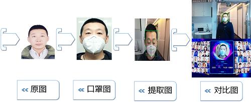 疫情之下 哈奇智能视觉安全技术成为住宅社区AI安防队