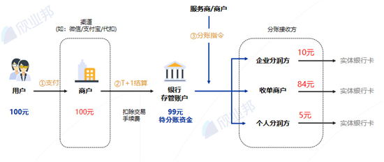 欣业邦:构建商户支付分账能力,让交易和账务变得简单、高效