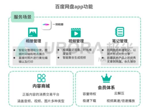 5G智能时代,个人网盘或将成为家庭数据中心