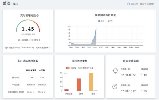 武汉终于重启!百度地图大数据显示早高峰交通拥堵较上周同期提高29.5%