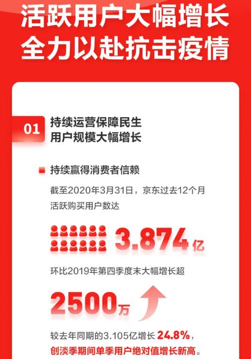 徐雷解读京东Q1财报:疫情突显互联网医疗价值 京东大健康业务快速成长