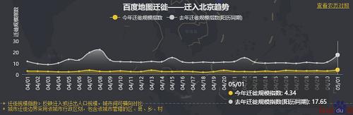百度地图发布五一首日拥堵排行:二线省会交通枢纽人流量较大