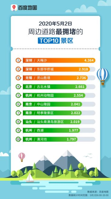 5月2日周边道路最拥堵的Top10景区(无二维码).jpg