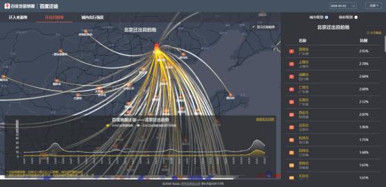 百度地图迁徙大数据平台-北京迁出目的地.png