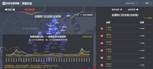 5月4日出行大数据:百度地图显示拥堵路段集中在交通枢纽周边