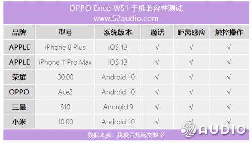 全网吹爆的OPPO Enco W51称得上顶级真无线降噪耳机吗?硬核评测告诉你答案