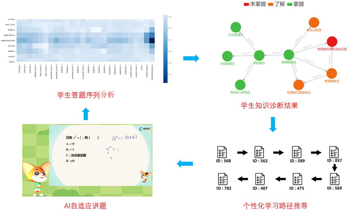 两项AI创新成果通过遴选 爱学习再次亮相北京智源大会