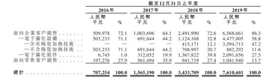老虎证券:电子烟全球龙头思摩尔国际 曾经的十倍大牛股