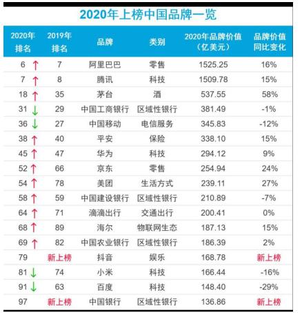 BrandZ全球最具价值品牌百强:阿里、腾讯领先,海尔、华为上升,抖音首上榜