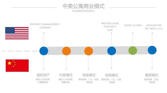 中美公寓市场启示录, 带你展望中国长租的五大发展趋势