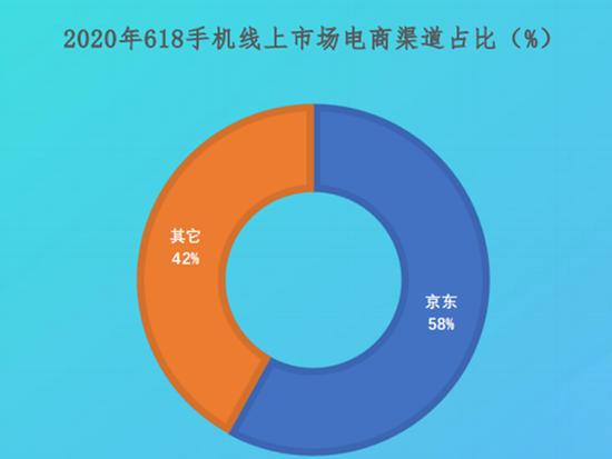 京东手机线上市场占比近六成 远超天猫等平台总和