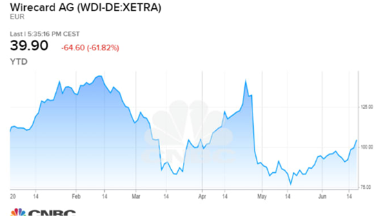 """老虎证券:股市奇闻!德国""""支付宝""""公司账户21亿美元凭空消失"""