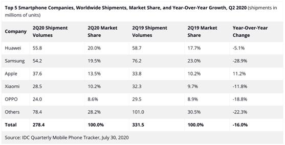 """老虎证券:苹果售价、股价都在降 """"廉价""""策略成救命稻草?"""