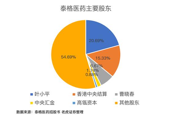 老虎证券:泰格医药――中国最大的临床合同研究机构