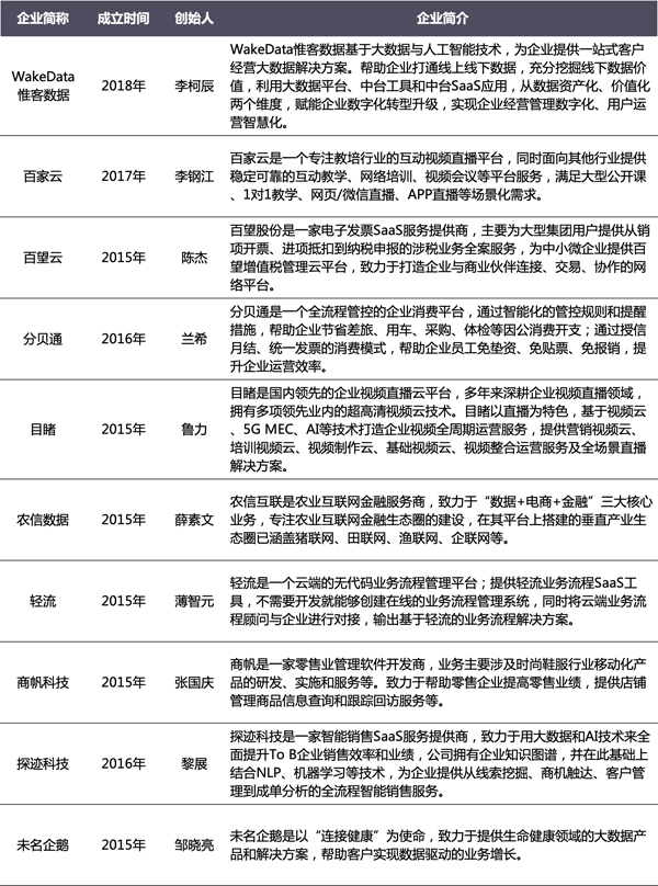 海比研究2020中国SaaS新锐企业TOP10重磅发布