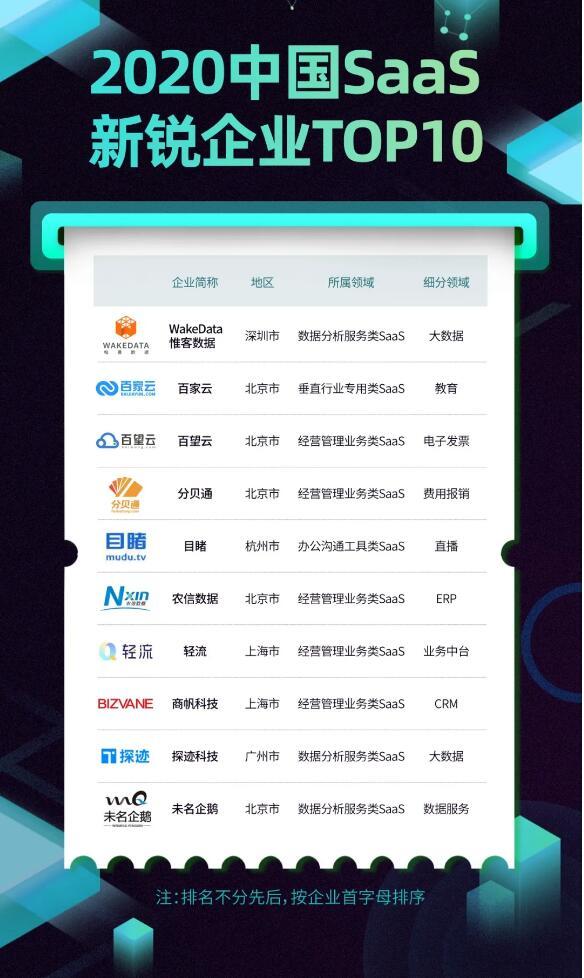 2020中国SaaS新锐企业TOP10