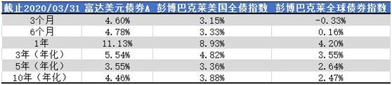"""老虎证券:美联储""""撒币"""",美元债还值不值得投资?"""
