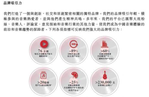 网易云音乐正式向香港联交所递交招股书