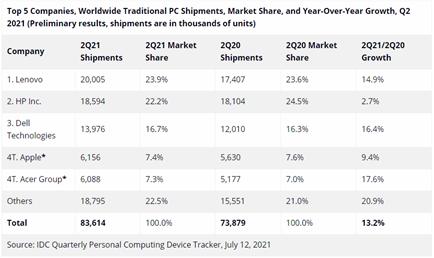 PC市场二季度持续增长,联想集团蝉联冠军